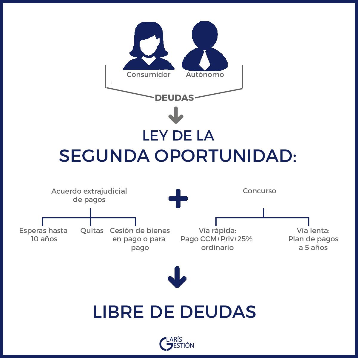 Post Ley segunda oportunidad CLARIS